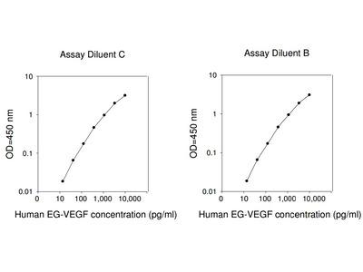 Human EG-VEGF ELISA