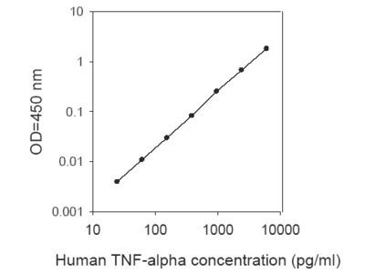 Human TNF-alpha ELISA (For Lysates)
