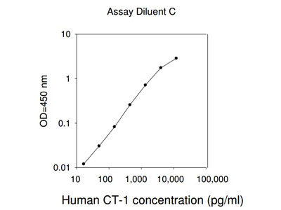 Human CT-1 ELISA