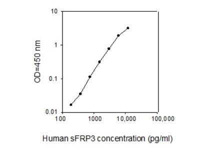 Human sFRP-3 ELISA