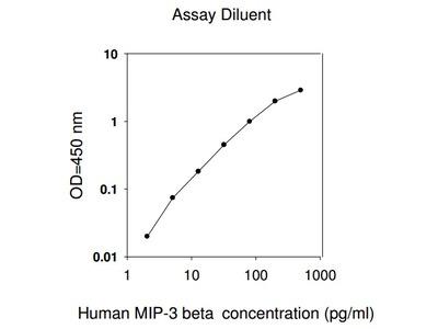 Human MIP-3 beta ELISA
