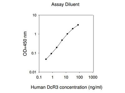 Human DcR3 ELISA