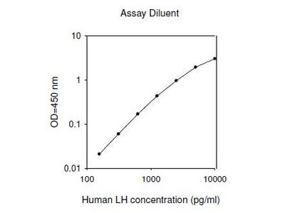 Human LH ELISA