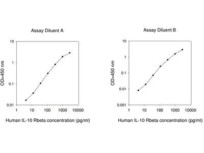 Human IL-10 R beta ELISA