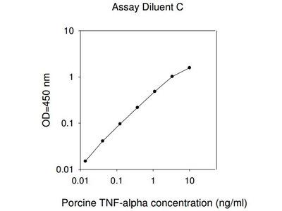 Porcine TNF-alpha ELISA