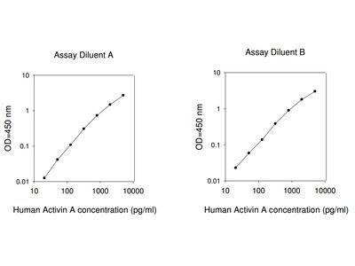 Human Activin A ELISA