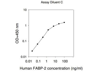 Human FABP2 ELISA