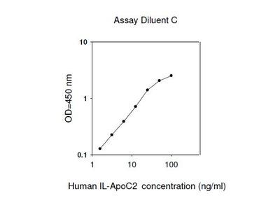 Human ApoC2 ELISA