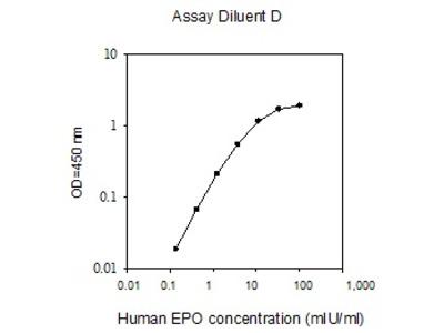 Human EPO ELISA