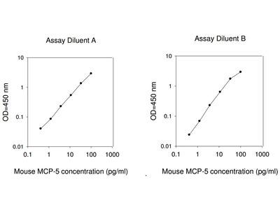 Mouse MCP-5 ELISA