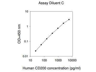 Human CD200 ELISA