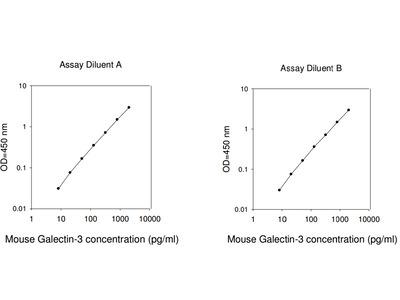 Mouse Galectin-3 ELISA