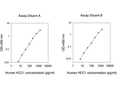 Human HCC-1 ELISA