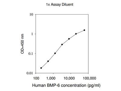 Human BMP-6 ELISA