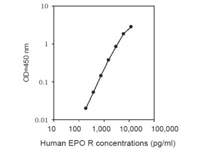 Human EPO Receptor ELISA