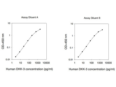 Human Dkk-3 ELISA