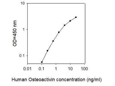 Rhesus Monkey Osteoactivin/GPNMB ELISA