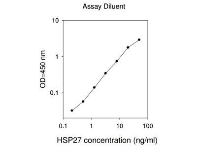 Human HSP27 ELISA