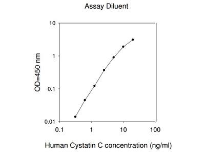 Human Cystatin C ELISA
