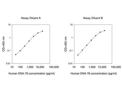 Human ENA-78 ELISA