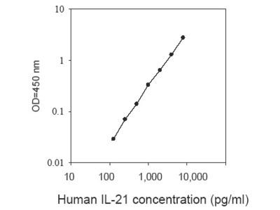 Human IL-21 ELISA