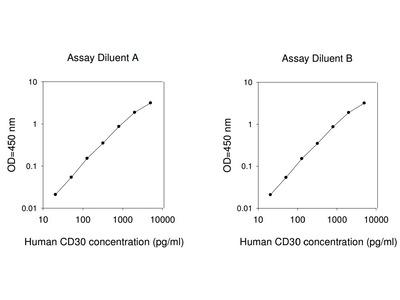 Human CD30 ELISA