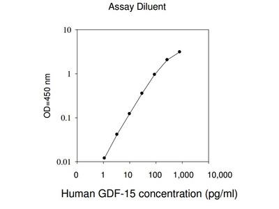 Human GDF-15 ELISA
