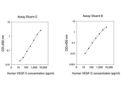 Human VEGF-C ELISA