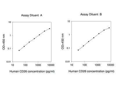 Human CD26 ELISA