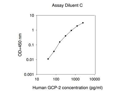 Human GCP-2 ELISA