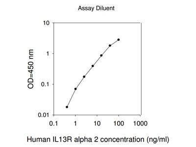 Human IL-13 Ra2 ELISA