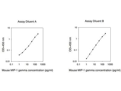 Mouse MIP-1 gamma ELISA