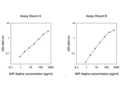 Human MIP-3 alpha ELISA