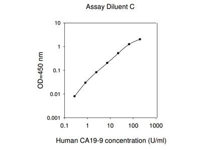 Human CA19-9 ELISA