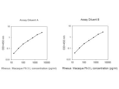 Rhesus Macaque Flt-3 Ligand ELISA