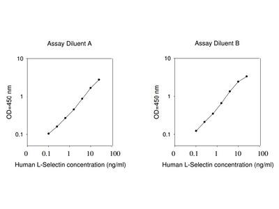 Human L-Selectin ELISA