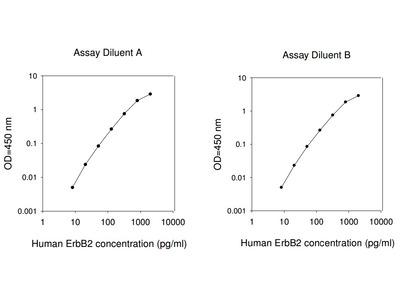 Human ErbB2 ELISA