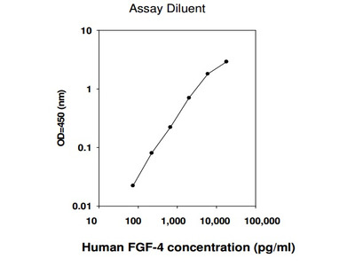 Human FGF-4 ELISA (For Lysates)