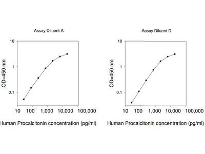 Human Procalcitonin ELISA