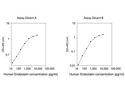 Human Endostatin ELISA