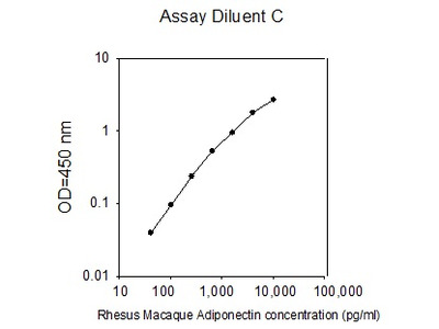 Rhesus Macaque Adiponectin/ACRP30 ELISA