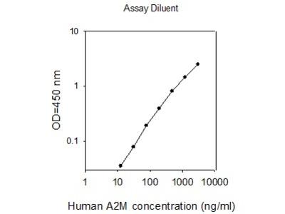 Human Alpha 2-M ELISA