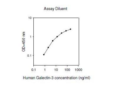 Human Galectin-3 ELISA