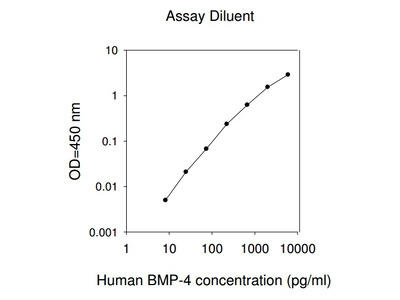 Human BMP-4 ELISA (For Lysates)