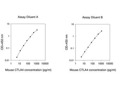 Mouse CTLA-4 ELISA