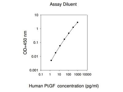 Human PLGF ELISA
