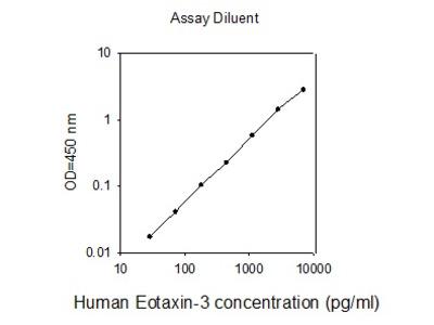 Human Eotaxin 3 ELISA