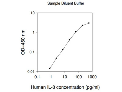 Human IL-8 ELISA (For Lysates)