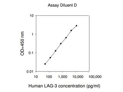 Human LAG3 ELISA