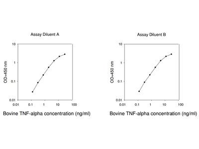 Bovine TNF-alpha ELISA